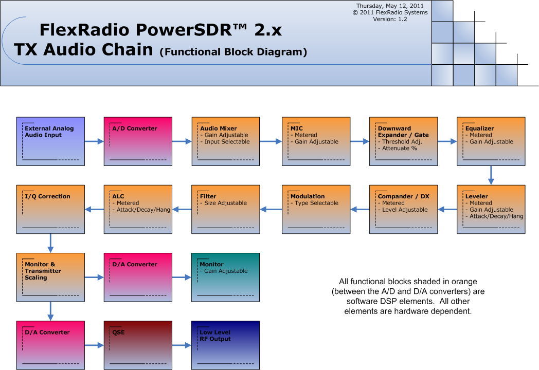 powersdr v2 0 tx audio chain block diagram. Black Bedroom Furniture Sets. Home Design Ideas