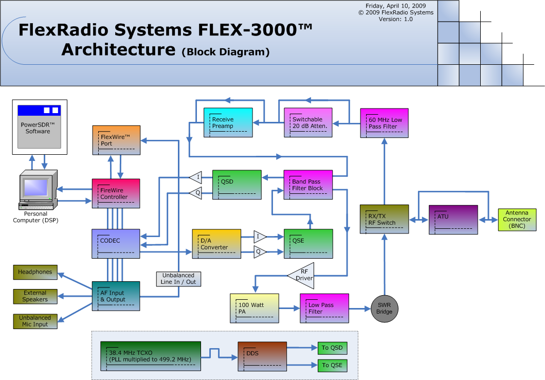 flex 3000 block diagram - It Diagram Software