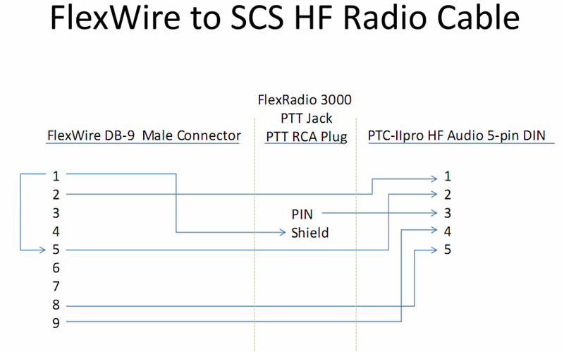 interfacing a ptc iipro pactor modem to a flexwire enabled sdr please refer to the flexwire to ptc iipro 5 pin din hf audio interface wiring diagram below
